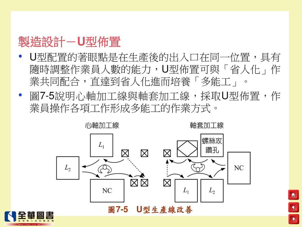 製造設計-U型佈置 U型配置的著眼點是在生產後的出入口在同一位置,具有隨時調整作業員人數的能力,U型佈置可與「省人化」作業共同配合,直達到省人化進而培養「多能工」。 圖7-5說明心軸加工線與軸套加工線,採取U型佈置,作業員操作各項工作形成多能工的作業方式。