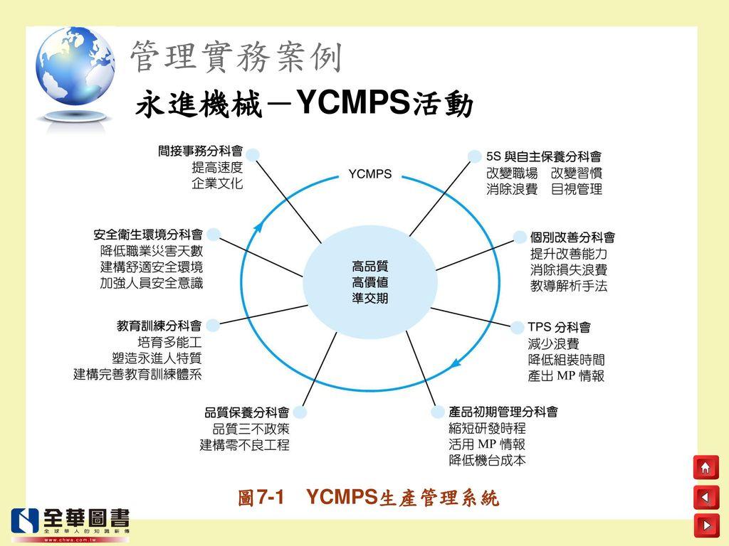 永進機械-YCMPS活動 圖7-1 YCMPS生產管理系統