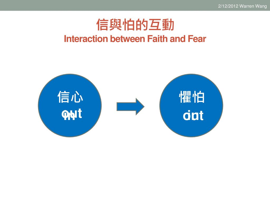信與怕的互動 Interaction between Faith and Fear