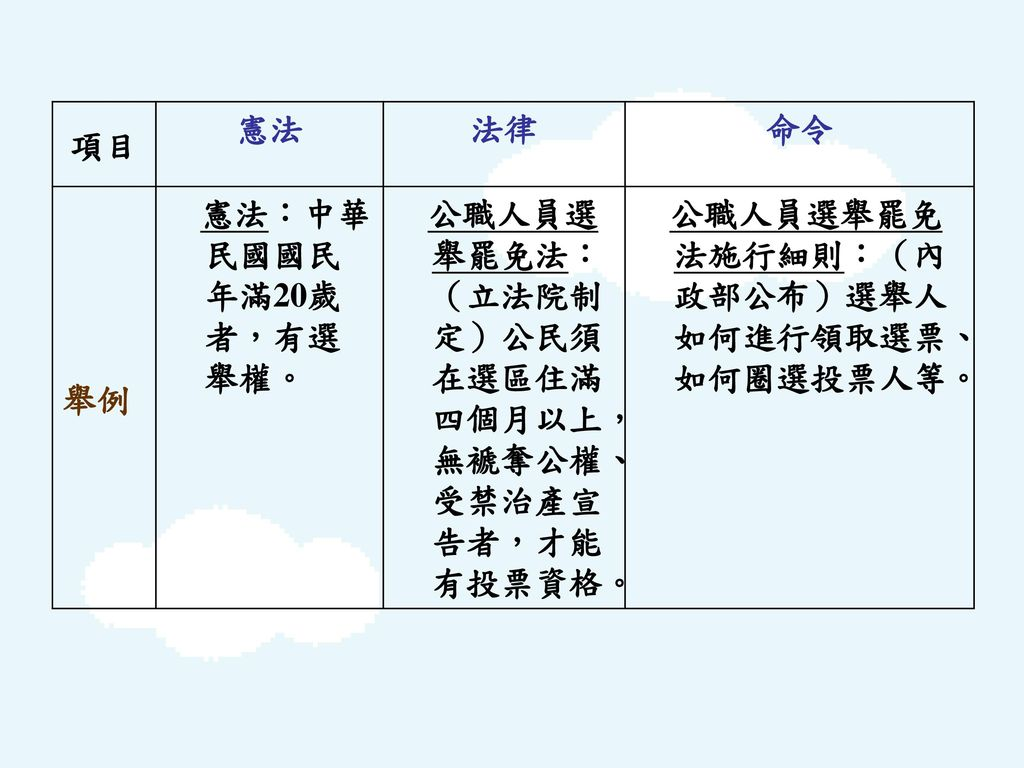 項目 憲法. 法律. 命令. 舉例. 憲法:中華民國國民年滿20歲者,有選舉權。 公職人員選舉罷免法:(立法院制定)公民須在選區住滿四個月以上,無褫奪公權、受禁治產宣告者,才能有投票資格。