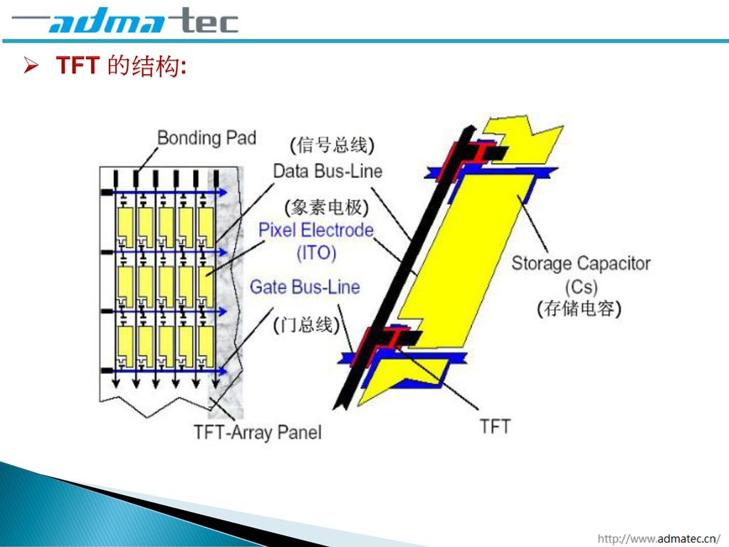 TFT and Touch Panel Technology Introduce - ppt download