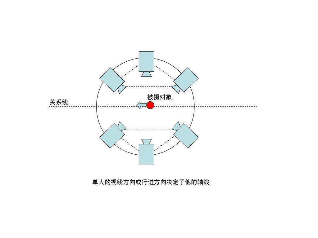 被摄对象 关系线 单人的视线方向或行进方向决定了他的轴线