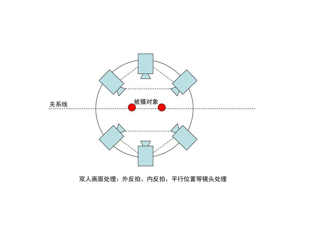 被摄对象 关系线 双人画面处理:外反拍、内反拍、平行位置等镜头处理