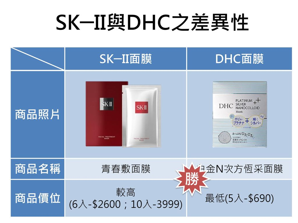 SK─II與DHC之差異性 勝 SK─II面膜 DHC面膜 商品照片 商品名稱 商品價位 青春敷面膜 白金N次方恆采面膜 較高