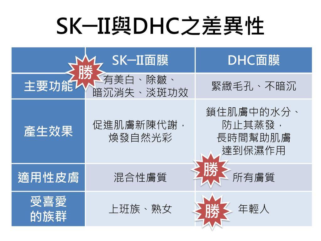 SK─II與DHC之差異性 勝 勝 勝 SK─II面膜 DHC面膜 主要功能 產生效果 適用性皮膚 受喜愛 的族群 有美白、除皺、
