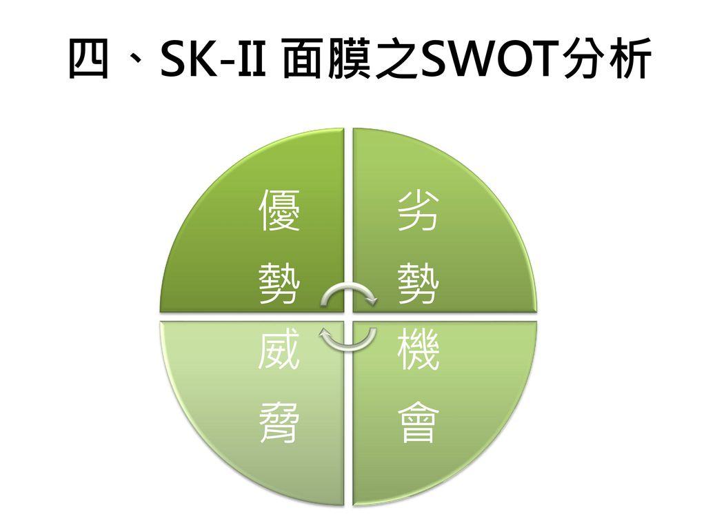 四、SK-II 面膜之SWOT分析 優勢 劣勢 機會 威脅