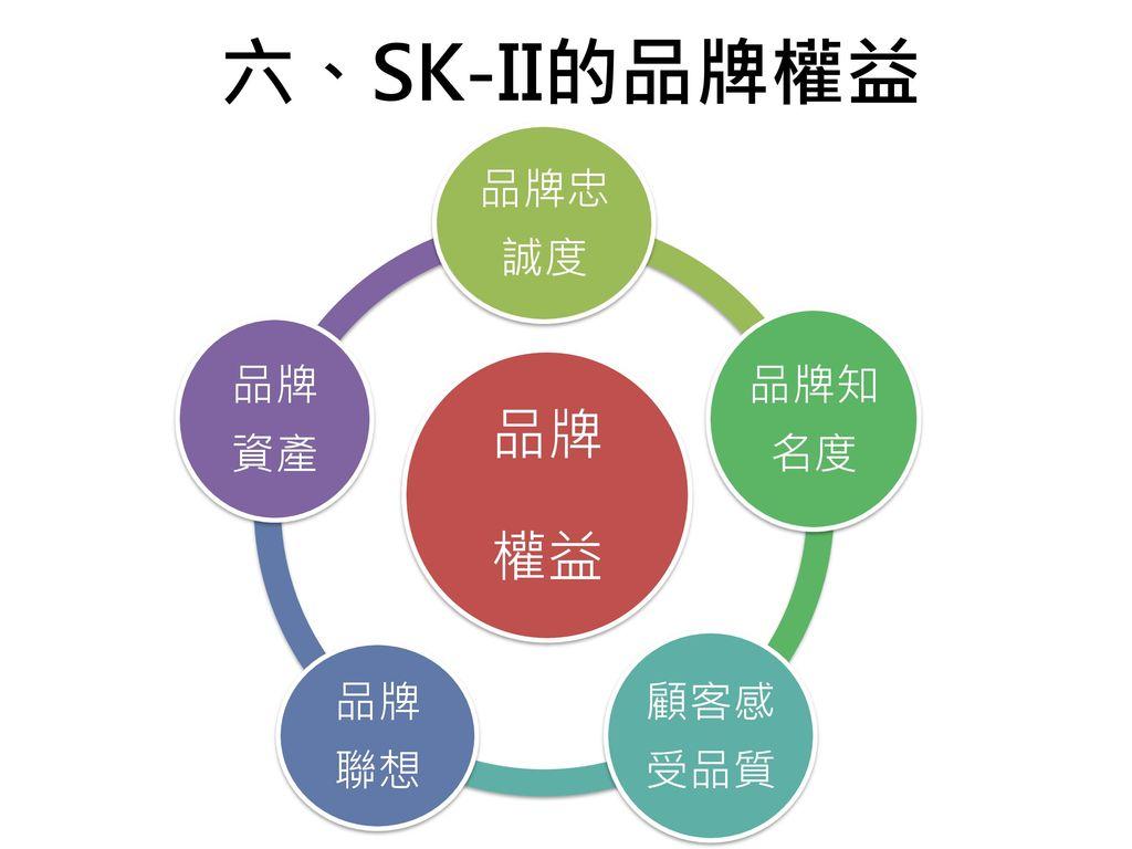 六、SK-II的品牌權益 品牌 權益 品牌忠誠度 品牌知名度 顧客感受品質 品牌聯想 品牌資產