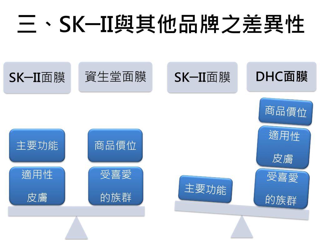 三、SK─II與其他品牌之差異性 SK─II面膜 資生堂面膜 SK─II面膜 DHC面膜 受喜愛 的族群 適用性 皮膚 商品價位 主要功能