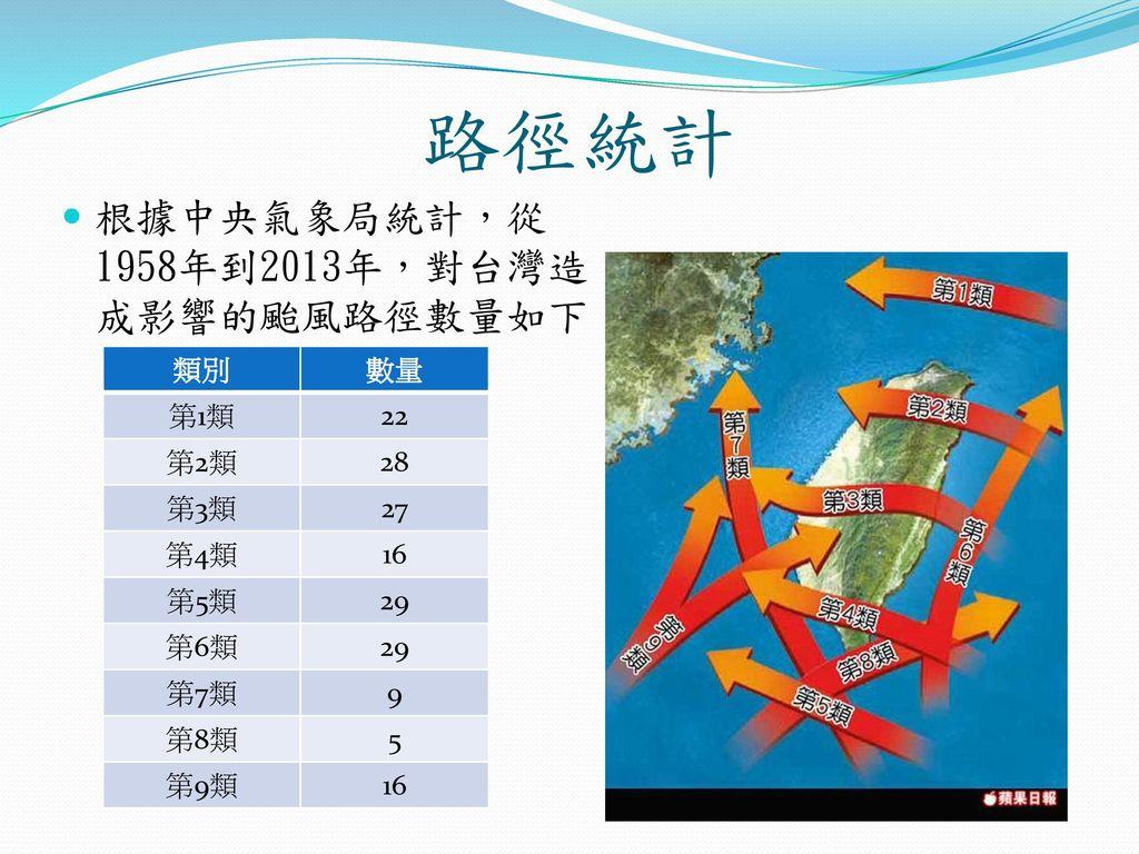 路徑統計 根據中央氣象局統計,從1958年到2013年,對台灣造成影響的颱風路徑數量如下: 類別 數量 第1類 22 第2類 28 第3類
