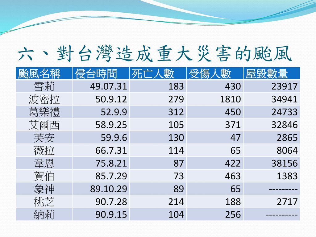 六、對台灣造成重大災害的颱風 颱風名稱 侵台時間 死亡人數 受傷人數 屋毀數量 雪莉 49.07.31 183 430 23917 波密拉