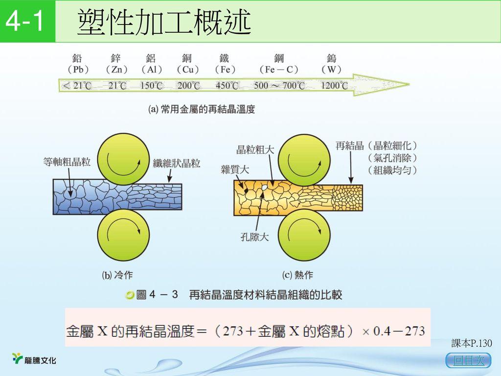 4-1 塑性加工概述 課本P.130 回目次