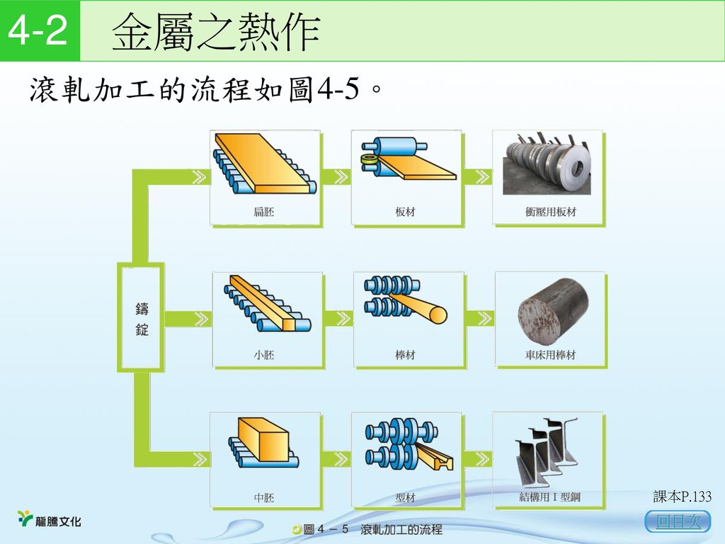 4-2 金屬之熱作 滾軋加工的流程如圖4-5。 課本P.133 回目次