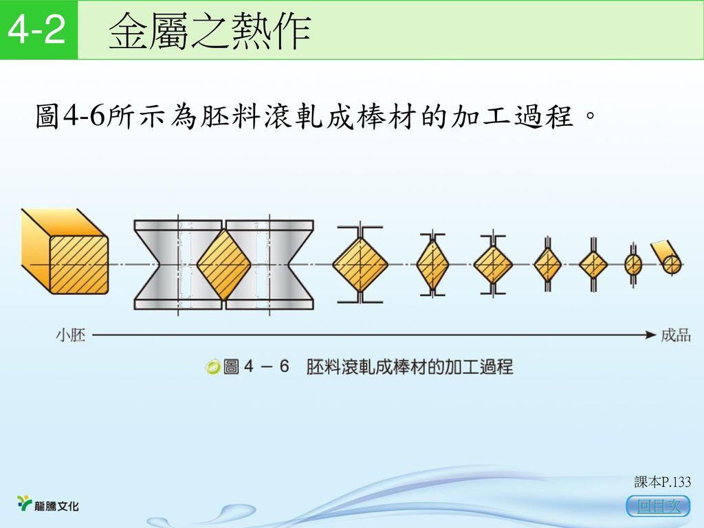 4-2 金屬之熱作 圖4-6所示為胚料滾軋成棒材的加工過程。 課本P.133 回目次