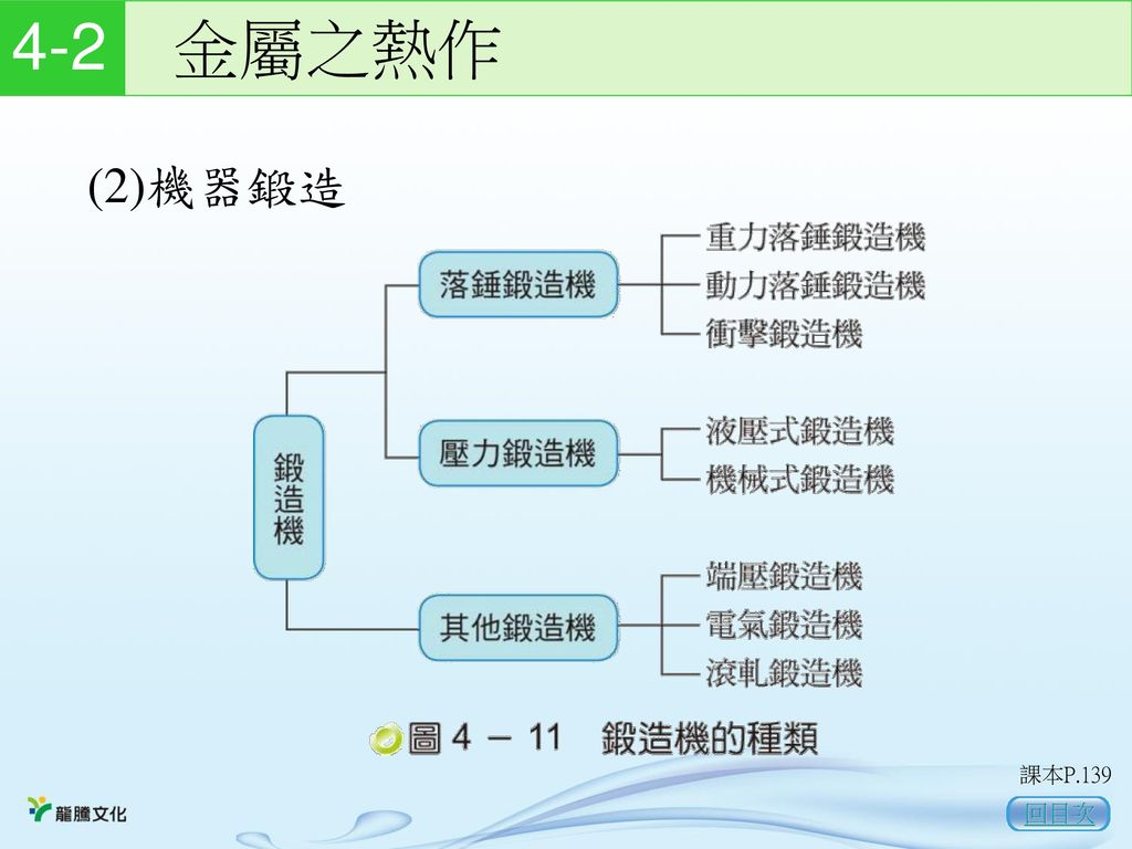 4-2 金屬之熱作 (2)機器鍛造 課本P.139 回目次