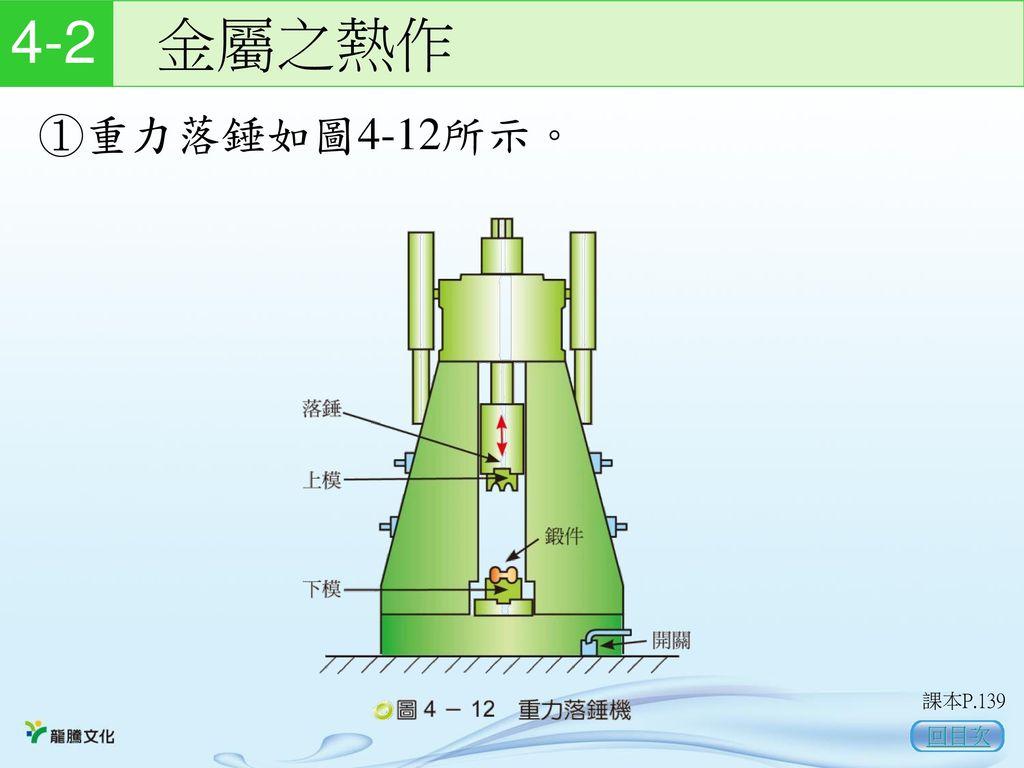 4-2 金屬之熱作 ①重力落錘如圖4-12所示。 課本P.139 回目次