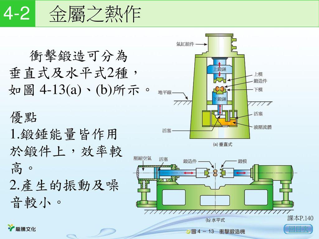 4-2 金屬之熱作 衝擊鍛造可分為垂直式及水平式2種,如圖 4-13(a)、(b)所示。 優點 1.鍛錘能量皆作用於鍛件上,效率較高。