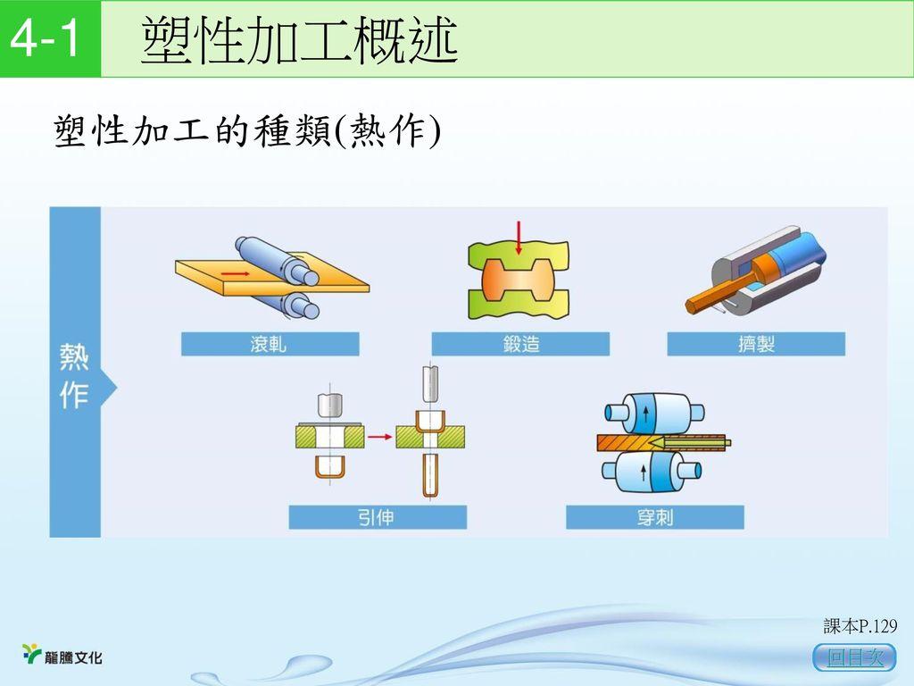 4-1 塑性加工概述 塑性加工的種類(熱作) 課本P.129 回目次