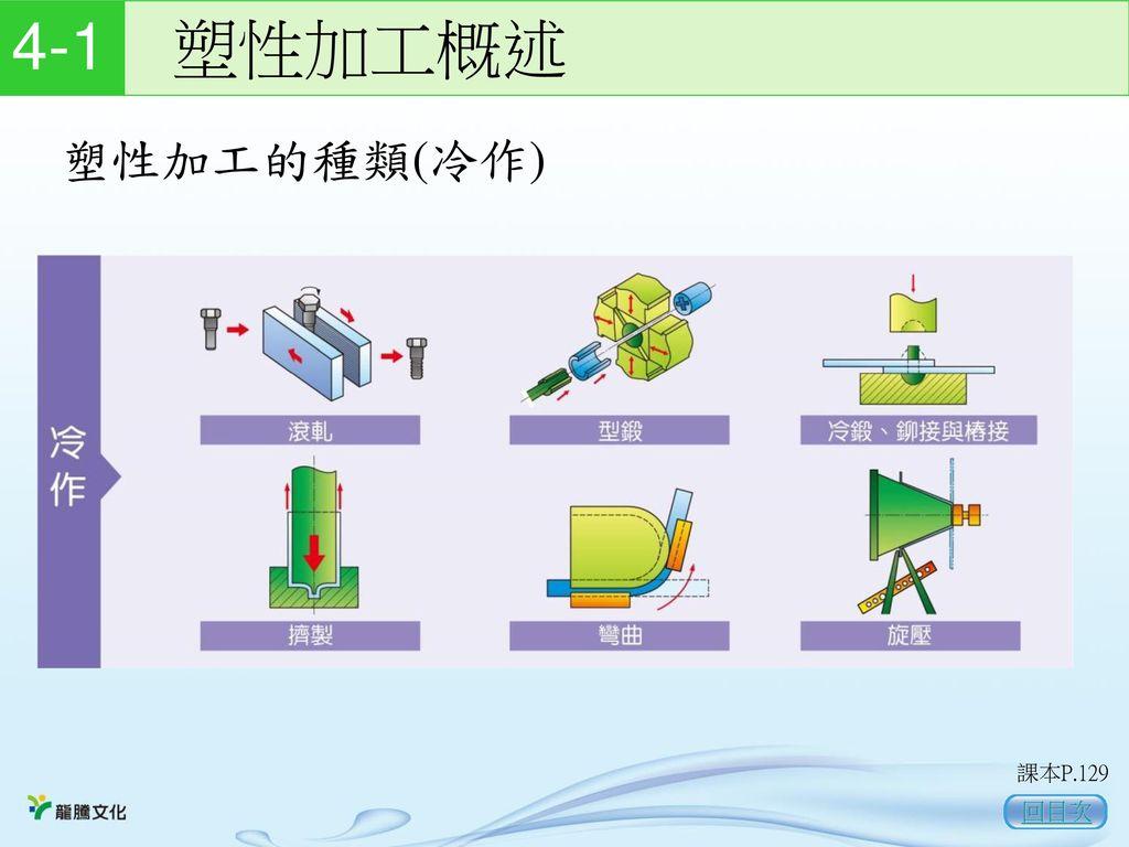 4-1 塑性加工概述 塑性加工的種類(冷作) 課本P.129 回目次