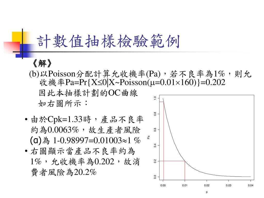 計數值抽樣檢驗範例 《解》 (b)以Poisson分配計算允收機率(Pa),若不良率為1%,則允收機率Pa=Pr{X0|X~Poisson(=0.01160)}=0.202. 因此本抽樣計劃的OC曲線.