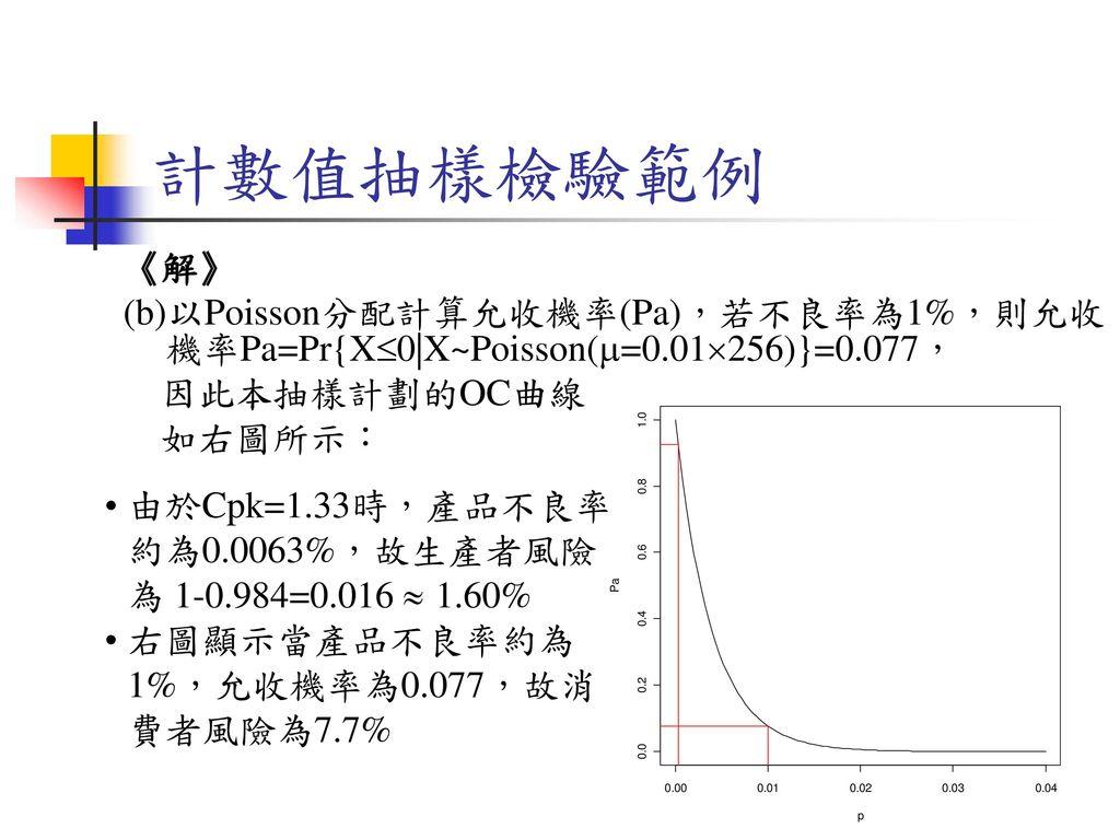 計數值抽樣檢驗範例 《解》 (b)以Poisson分配計算允收機率(Pa),若不良率為1%,則允收機率Pa=Pr{X0|X~Poisson(=0.01256)}=0.077, 因此本抽樣計劃的OC曲線.