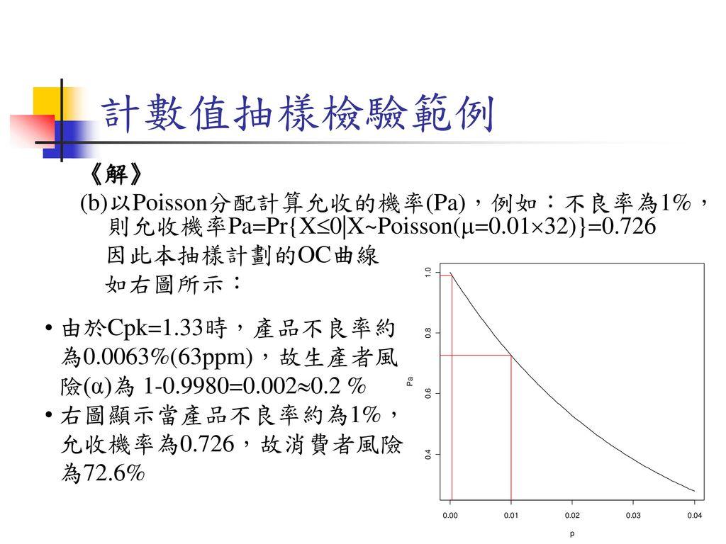 計數值抽樣檢驗範例 《解》 (b)以Poisson分配計算允收的機率(Pa),例如:不良率為1%,則允收機率Pa=Pr{X0|X~Poisson(=0.0132)}=0.726. 因此本抽樣計劃的OC曲線.