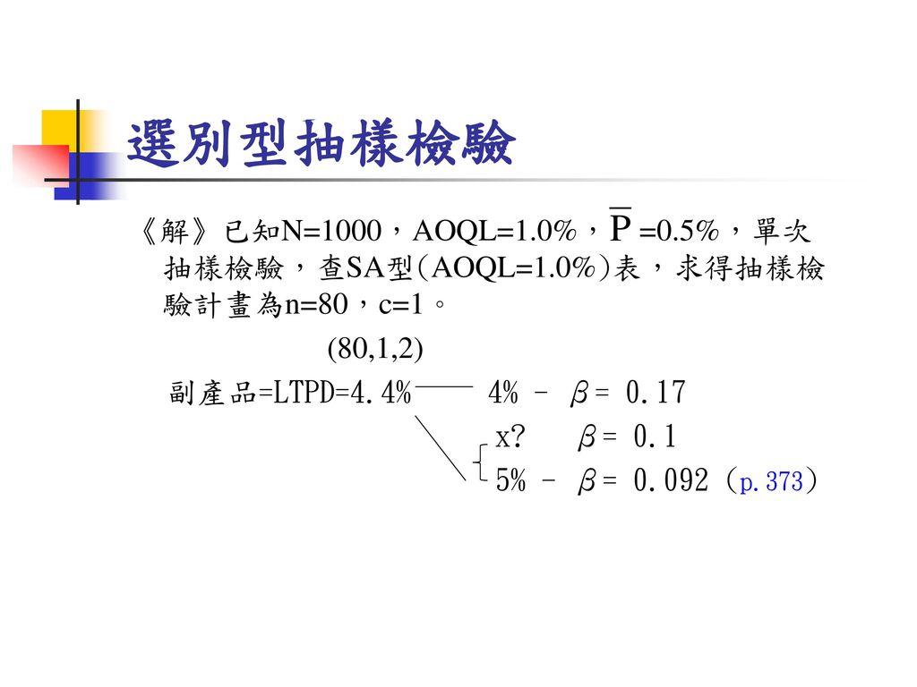 選別型抽樣檢驗 《解》已知N=1000,AOQL=1.0%, =0.5%,單次抽樣檢驗,查SA型(AOQL=1.0%)表,求得抽樣檢驗計畫為n=80,c=1。 (80,1,2) 副產品=LTPD=4.4% 4% - β= 0.17 x.