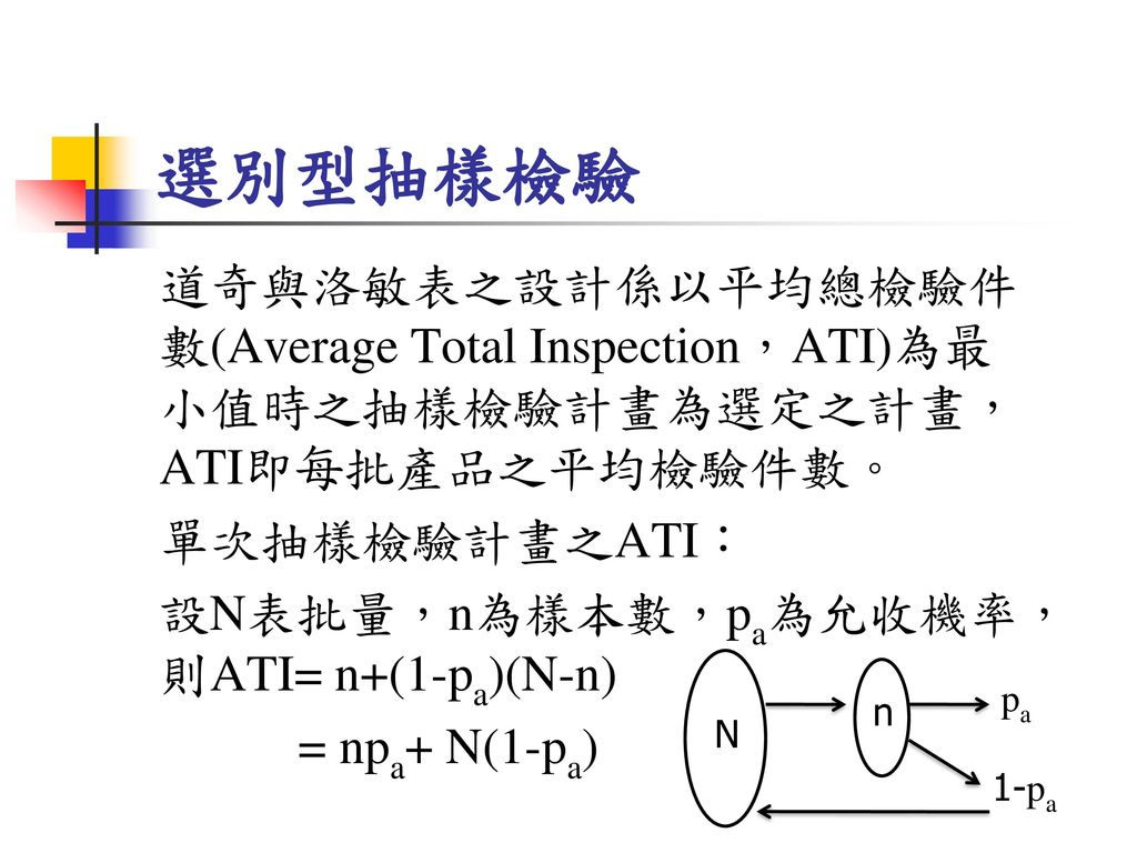 選別型抽樣檢驗 道奇與洛敏表之設計係以平均總檢驗件數(Average Total Inspection,ATI)為最小值時之抽樣檢驗計畫為選定之計畫,ATI即每批產品之平均檢驗件數。 單次抽樣檢驗計畫之ATI:
