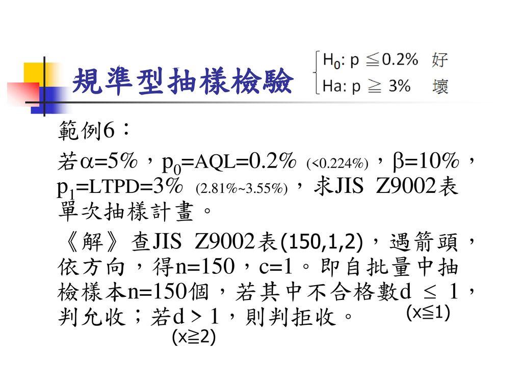規準型抽樣檢驗 範例6: 若=5%,p0=AQL=0.2% (<0.224%),=10%,p1=LTPD=3% (2.81%~3.55%),求JIS Z9002表單次抽樣計畫。