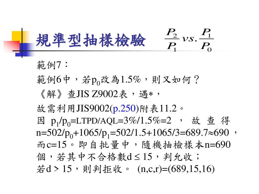 規準型抽樣檢驗 範例7: 範例6中,若p0改為1.5%,則又如何? 《解》查JIS Z9002表,遇,
