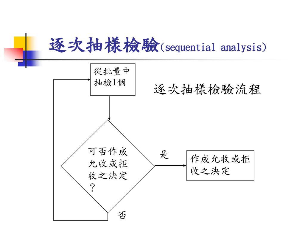 逐次抽樣檢驗(sequential analysis)