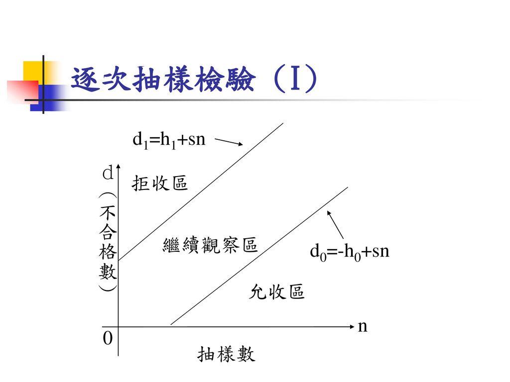 逐次抽樣檢驗 (I) d(不合格數) n 拒收區 繼續觀察區 允收區 d1=h1+sn d0=-h0+sn 抽樣數