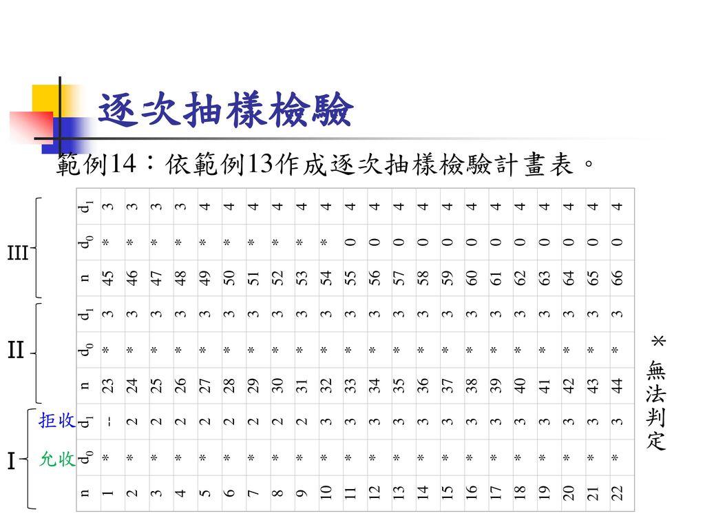 逐次抽樣檢驗 範例14:依範例13作成逐次抽樣檢驗計畫表。 II * 無法判定 I III 拒收 允收 n d0 d1 1 * -- 23