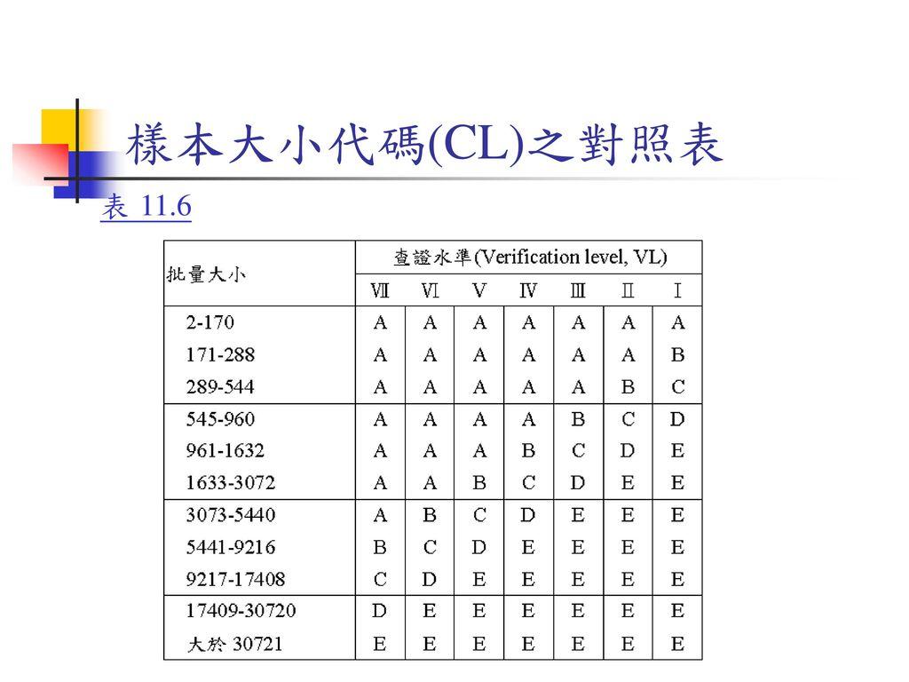樣本大小代碼(CL)之對照表 表 11.6