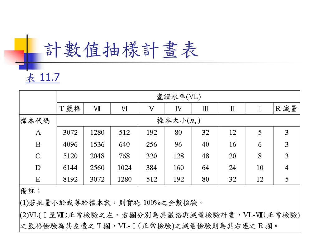 計數值抽樣計畫表 表 11.7