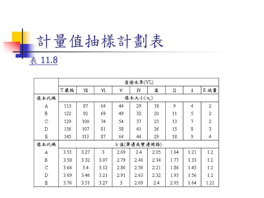 計量值抽樣計劃表 表 11.8