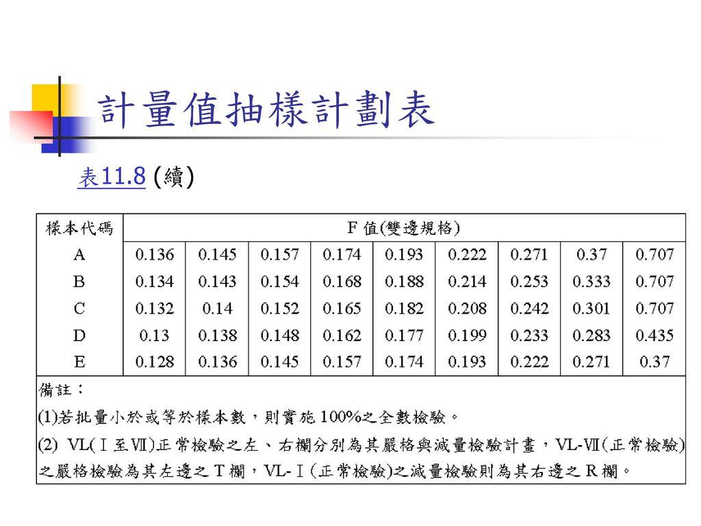 計量值抽樣計劃表 表11.8 (續)