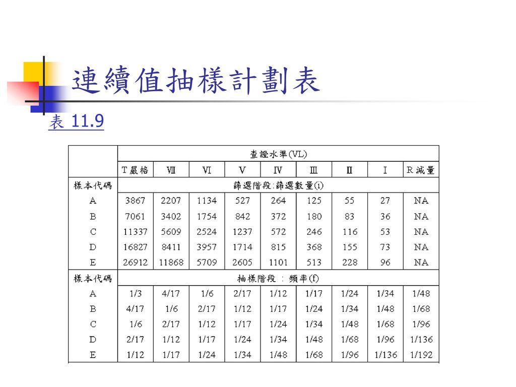 連續值抽樣計劃表 表 11.9