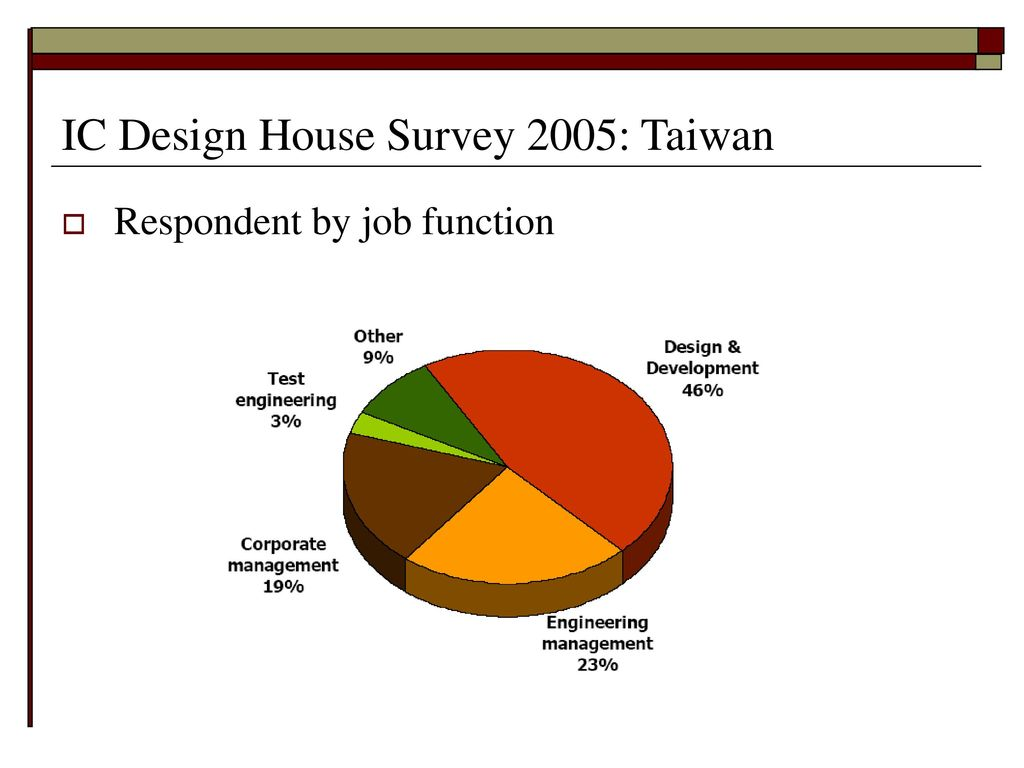Introduction to ic industry ppt download for Design of household surveys