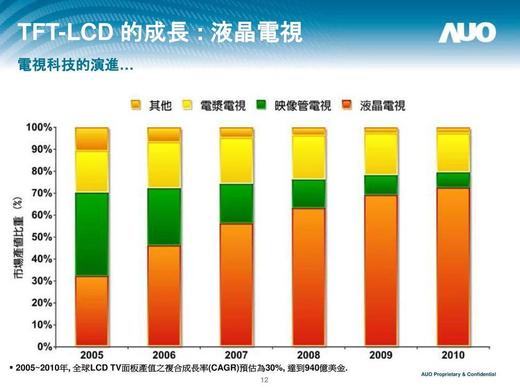 TFT-LCD 的成長 : 液晶電視 電視科技的演進…