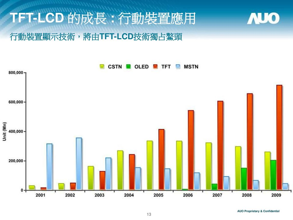 TFT-LCD 的成長 : 行動裝置應用 行動裝置顯示技術,將由TFT-LCD技術獨占鰲頭