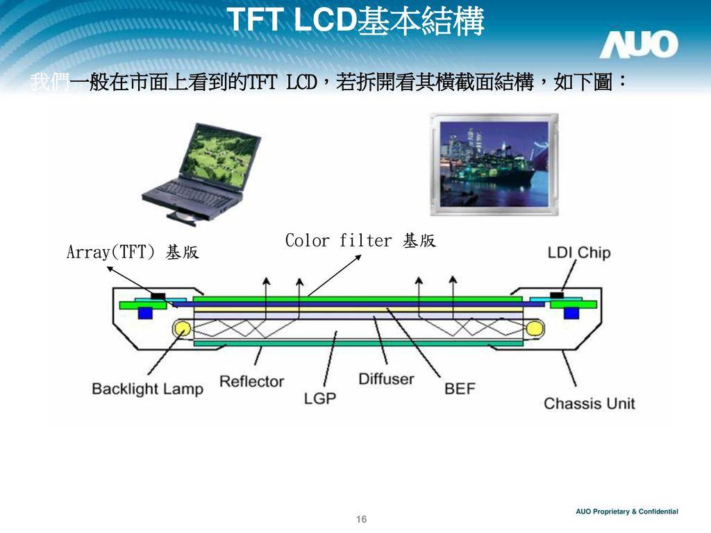 TFT LCD基本結構 我們一般在市面上看到的TFT LCD,若拆開看其橫截面結構,如下圖: Color filter 基版