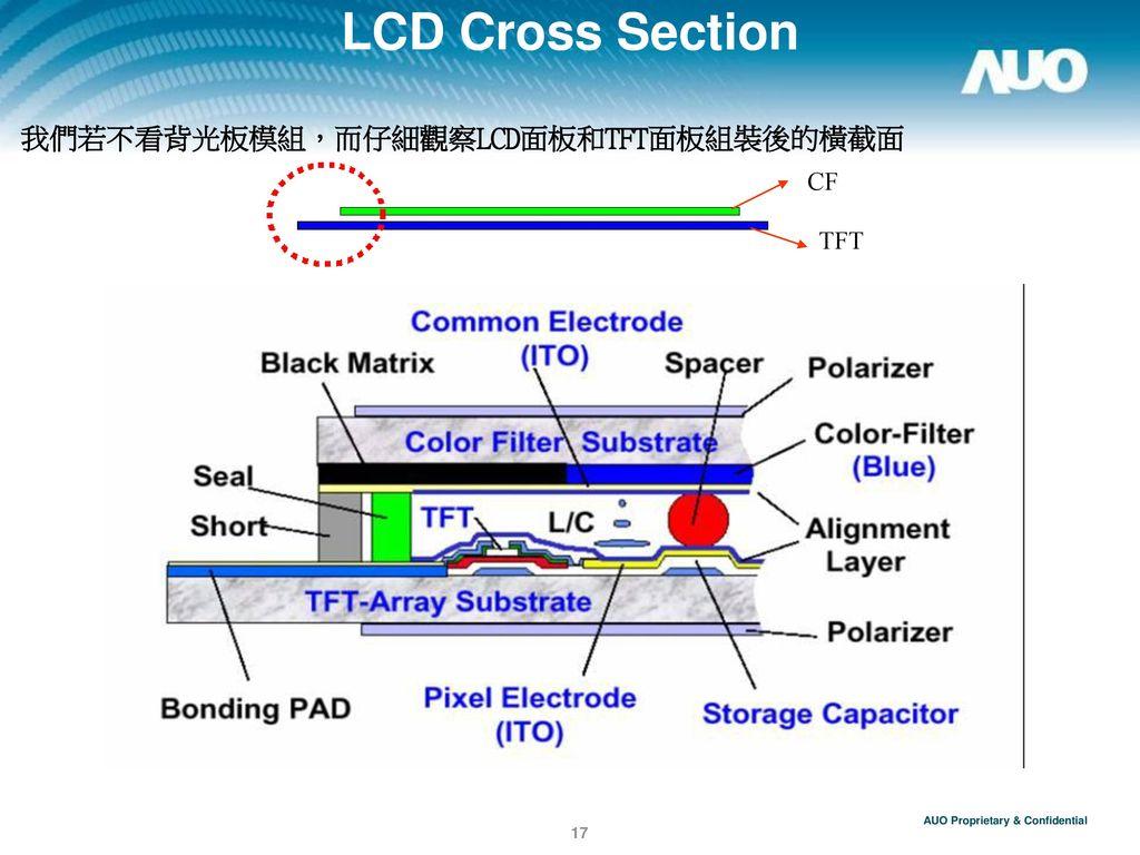 LCD Cross Section 我們若不看背光板模組,而仔細觀察LCD面板和TFT面板組裝後的橫截面 CF TFT