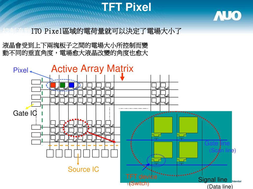 TFT Pixel Active Array Matrix 控制流到ITO Pixel區域的電荷量就可以決定了電場大小了 Pixel