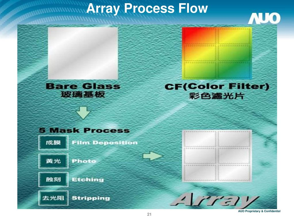 Array Process Flow