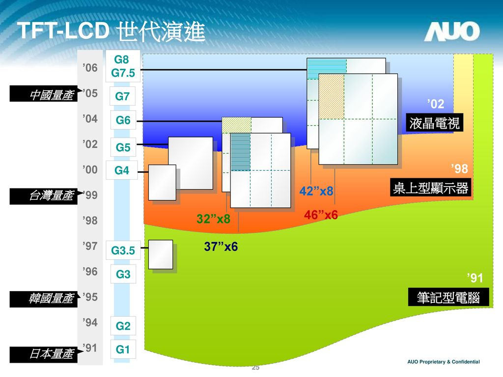 TFT-LCD 世代演進 '02 液晶電視 '98 桌上型顯示器 42 x8 46 x6 32 x8 37 x6 '91 筆記型電腦 '06