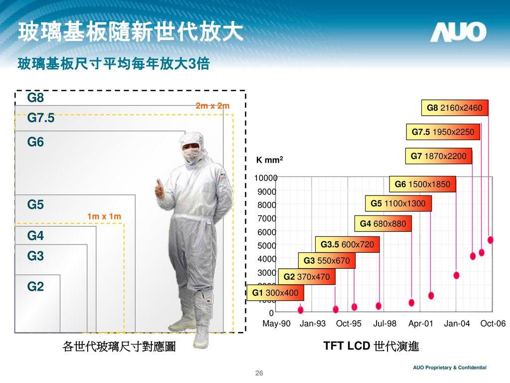玻璃基板隨新世代放大 玻璃基板尺寸平均每年放大3倍