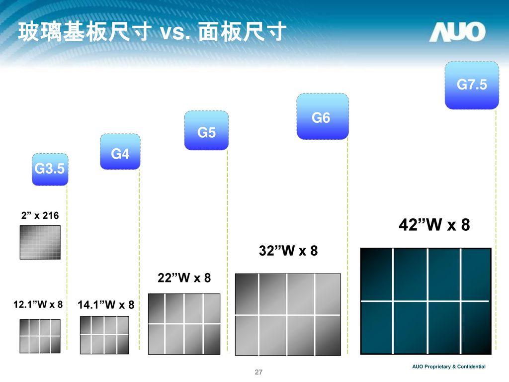 玻璃基板尺寸 vs. 面板尺寸 42 W x 8 G7.5 G6 G5 G4 G3.5 32 W x 8 22 W x 8