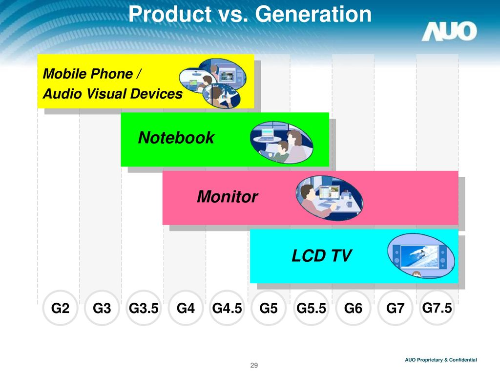 Product vs. Generation Notebook Monitor LCD TV Mobile Phone /