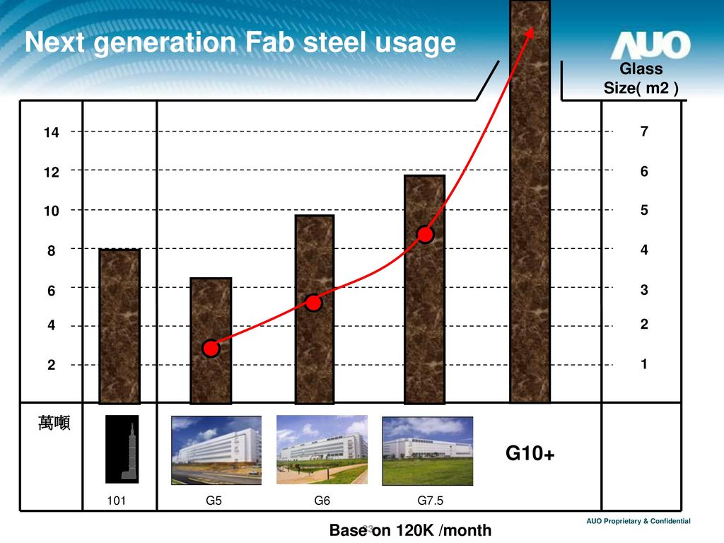 Next generation Fab steel usage