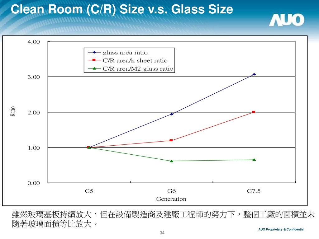 Clean Room (C/R) Size v.s. Glass Size